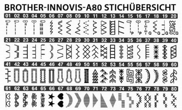 brother-innovis-a80-stichubersicht